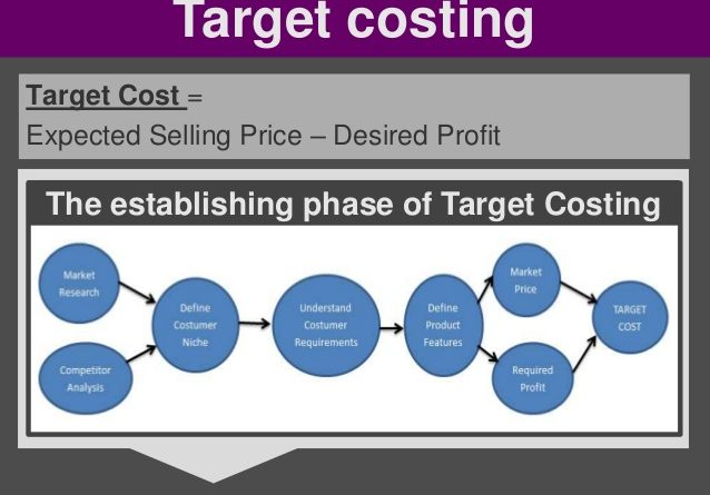 objectives of target costing