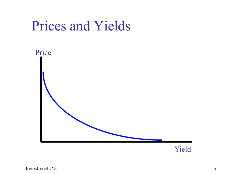 price yield