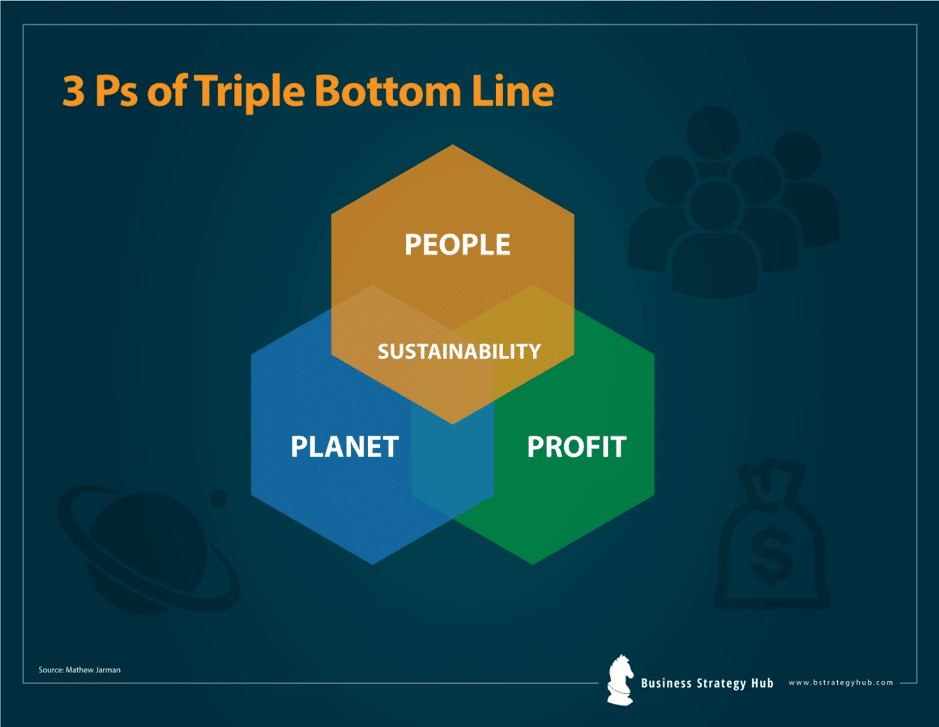 triple bottom line reporting